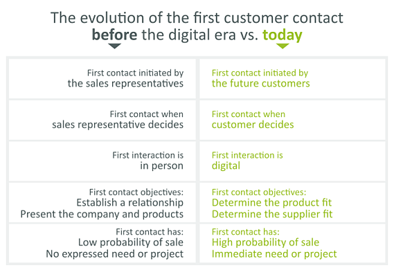 Evolution of customers behaviors