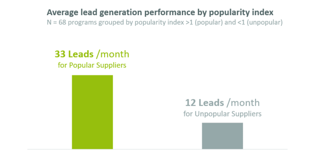 impact-popularity-lead-generation