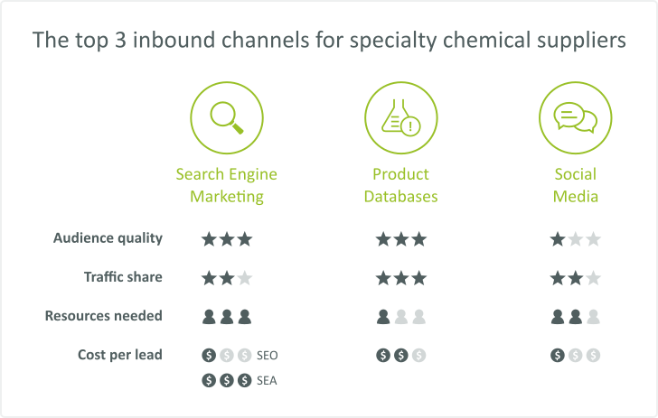 The top 3 inbound channels for specialty chemicals suppliers